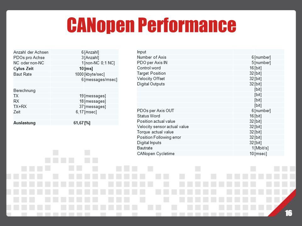 CANopen Performance 16 16 Anzahl der Achsen 6 [Anzahl] PDOs pro Achse